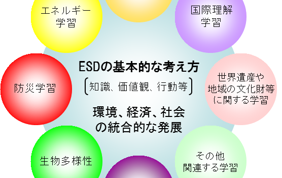 ESD教育とは?